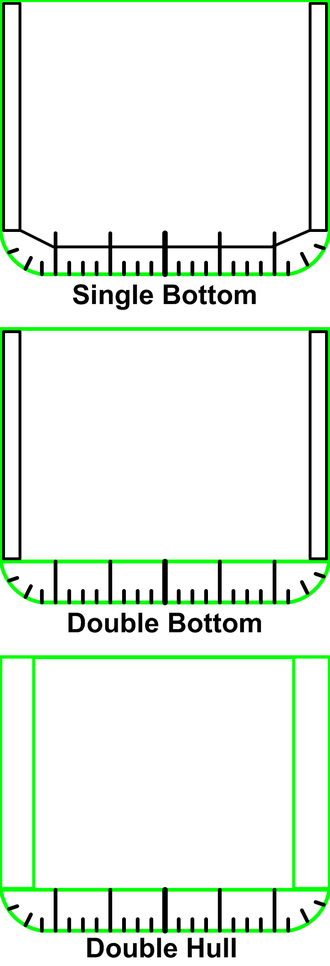 Double bottom - Single hull, Double bottom, and Double hull ship cross sections.  Green lines are watertight; black structure is not watertight
