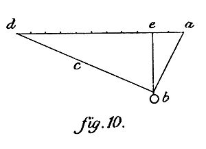 Duhem Statique ch 2 fig 10.jpg