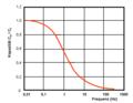 EDLC-Kap-Frequenzabhängigkeit.png