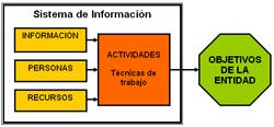 Esquema sistema de informacion.png