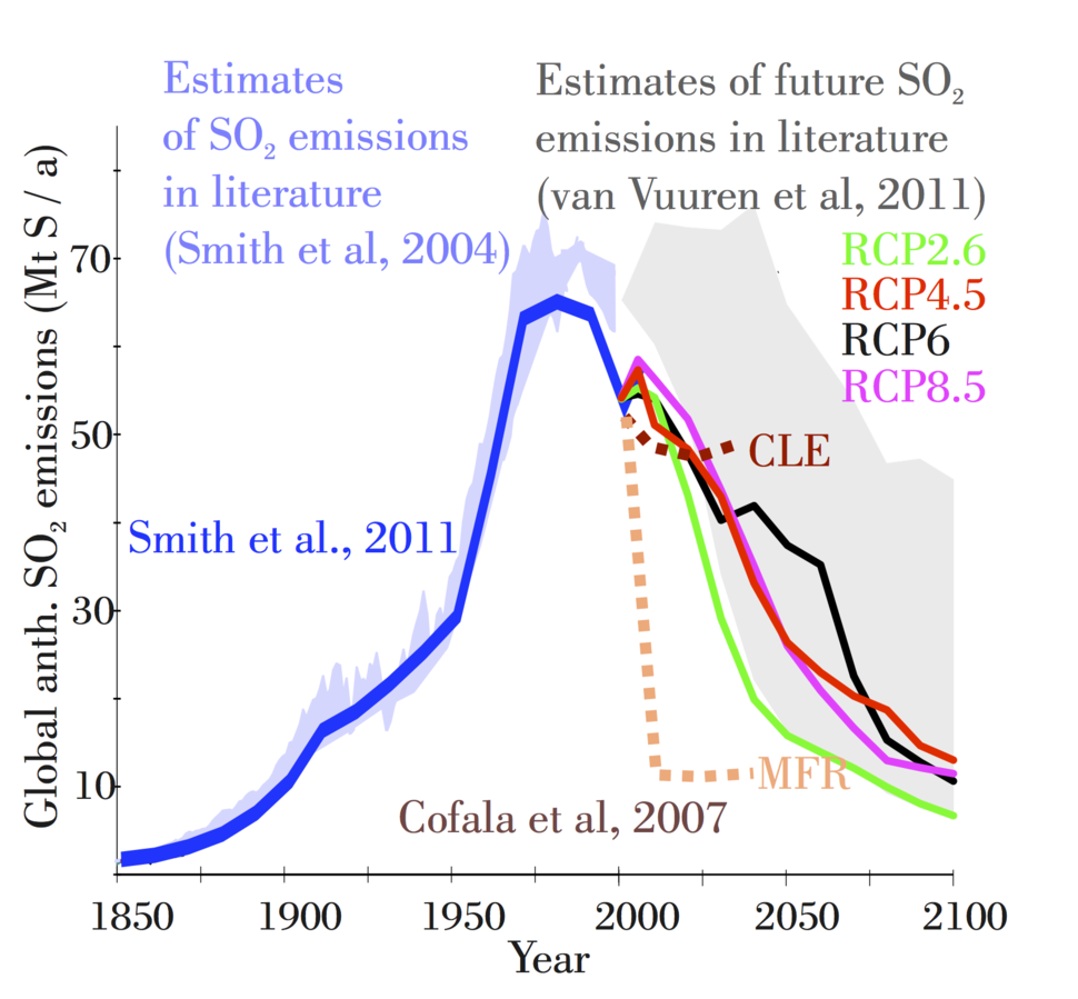 Estimates of past and future SO2 global anthropogenic emissions