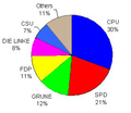 European Election results 2009 in Germany.png