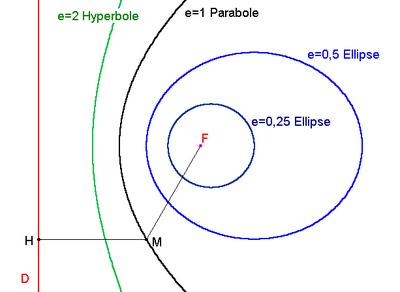 excentricite ellipse