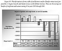 Fig. 165 - Impact of gender and wage levels on net SS benefits.JPG
