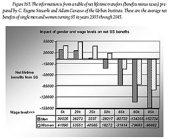Social Security (United States) - Impact of gender and wage levels on net SS benefits