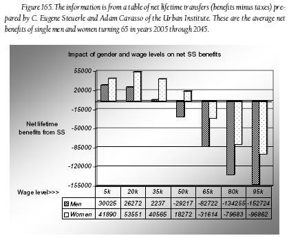 Fig. 165 - Impact of gender and wage levels on net SS benefits