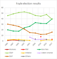 Foyle election results.png