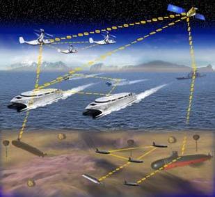 File:Future network-centric operations – anti-littoral access.tiff