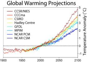 Perhitungan pemanasan global pada tahun 2001 dari beberapa model iklim berdasarkan scenario SRES A2, yang mengasumsikan tidak ada tindakan yang dilakukan untuk mengurangi emisi.