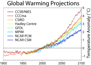 General circulation model - Temperature predictions from some climate models assuming the SRES A2 emissions scenario.