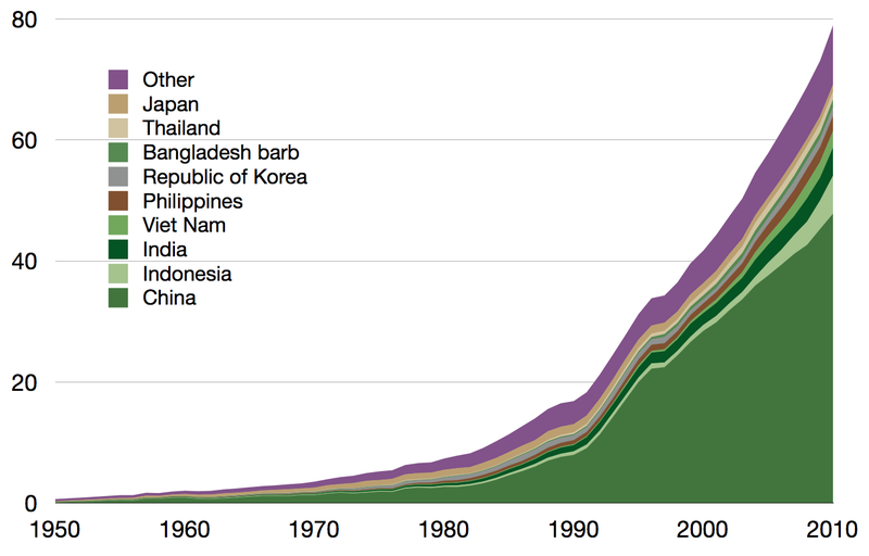 File:Global aquaculture production by country.png