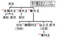 Goguryeo-monarchs(6-11).PNG