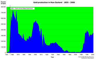 Otago Gold Rush - While gold production remained (relatively) high after the gold rush, the profits were soon made by companies instead of individual miners.