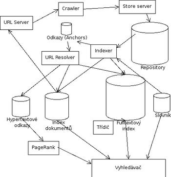 Česky: Struktura vyhledávače Google. Podle dok...