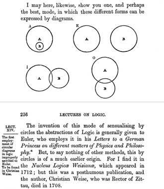 """Christian Weise - """"Eulerian circles"""", attributed to Weise in William Hamilton's Lectures on Metaphysics and Logic (1860)"""