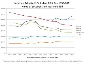 Historic Airline Pilot Pay 1999 to 2011.JPG
