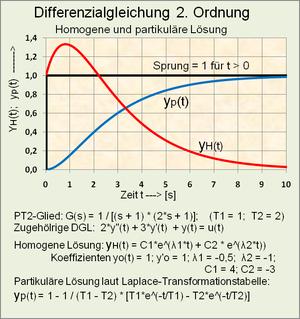 Gewöhnliche Differentialgleichung Wikipedia
