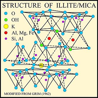 Illite - Structure of Illite mica - USGS.
