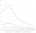 Incidence of Hepatitis B, United States.png