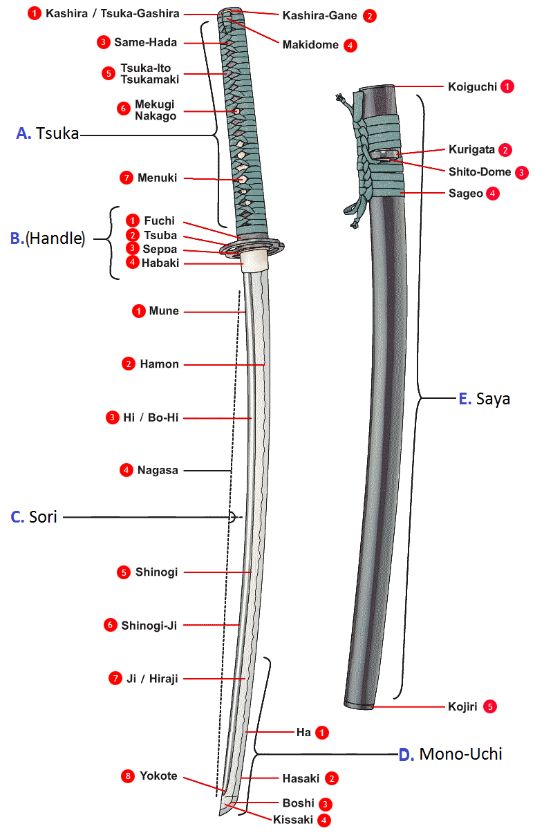 Katana (common shema)