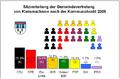 Kleinmachnow Kommunalwahl 2008.png