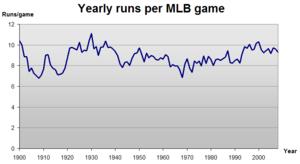 Major League Baseball Wikipedia