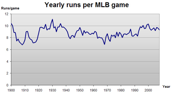 Graph showing, by year, the average number of runs per MLB game MLB runs.png