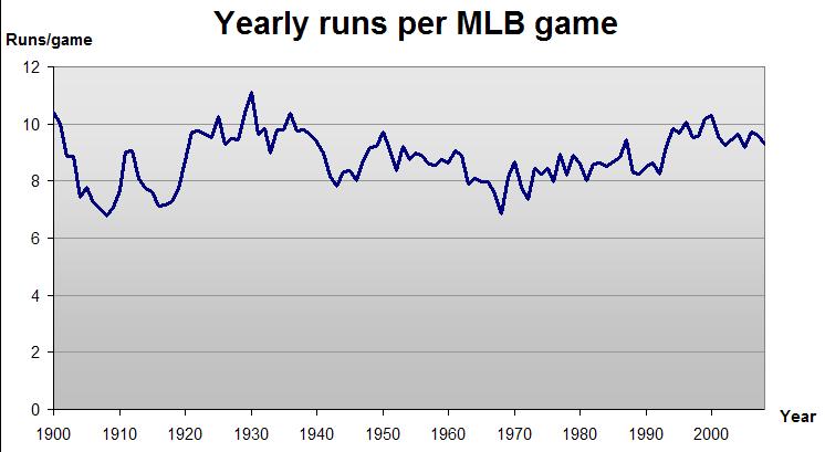 MLB runs.png