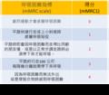 MMRC症狀嚴重度量表.png