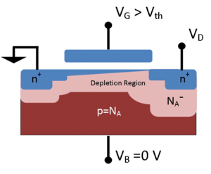 Threshold voltage - Depletion region of an nMOSFET biased above the threshold with channel formed