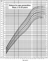 Male Growth Chart.PNG
