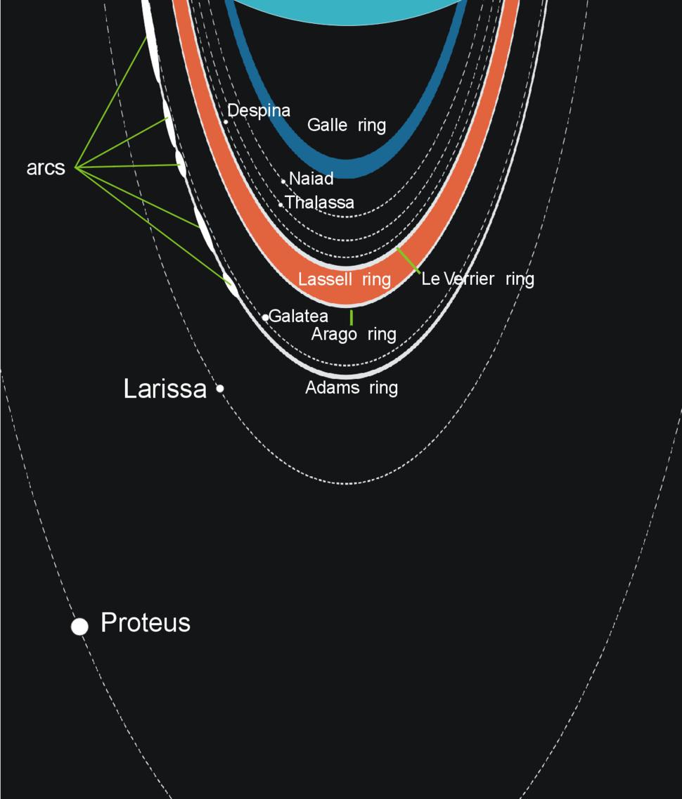 Neptunian rings scheme
