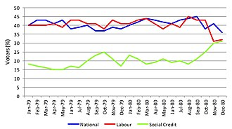 1980 East Coast Bays by-election - Social Credit's popularity reached its zenith around the time of the East Coast Bays by-election.