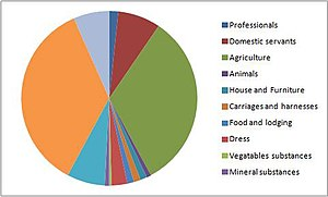 Cratfield - Image: Occupation structure from 1881 census