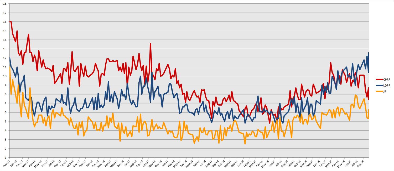 Elections 2016. Results Tambov 87