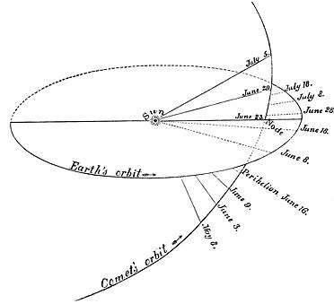 PSM V19 D814 Comet orbit in relation to earth.jpg