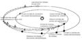 Pioneer-Venus-Trajectories-fr.png