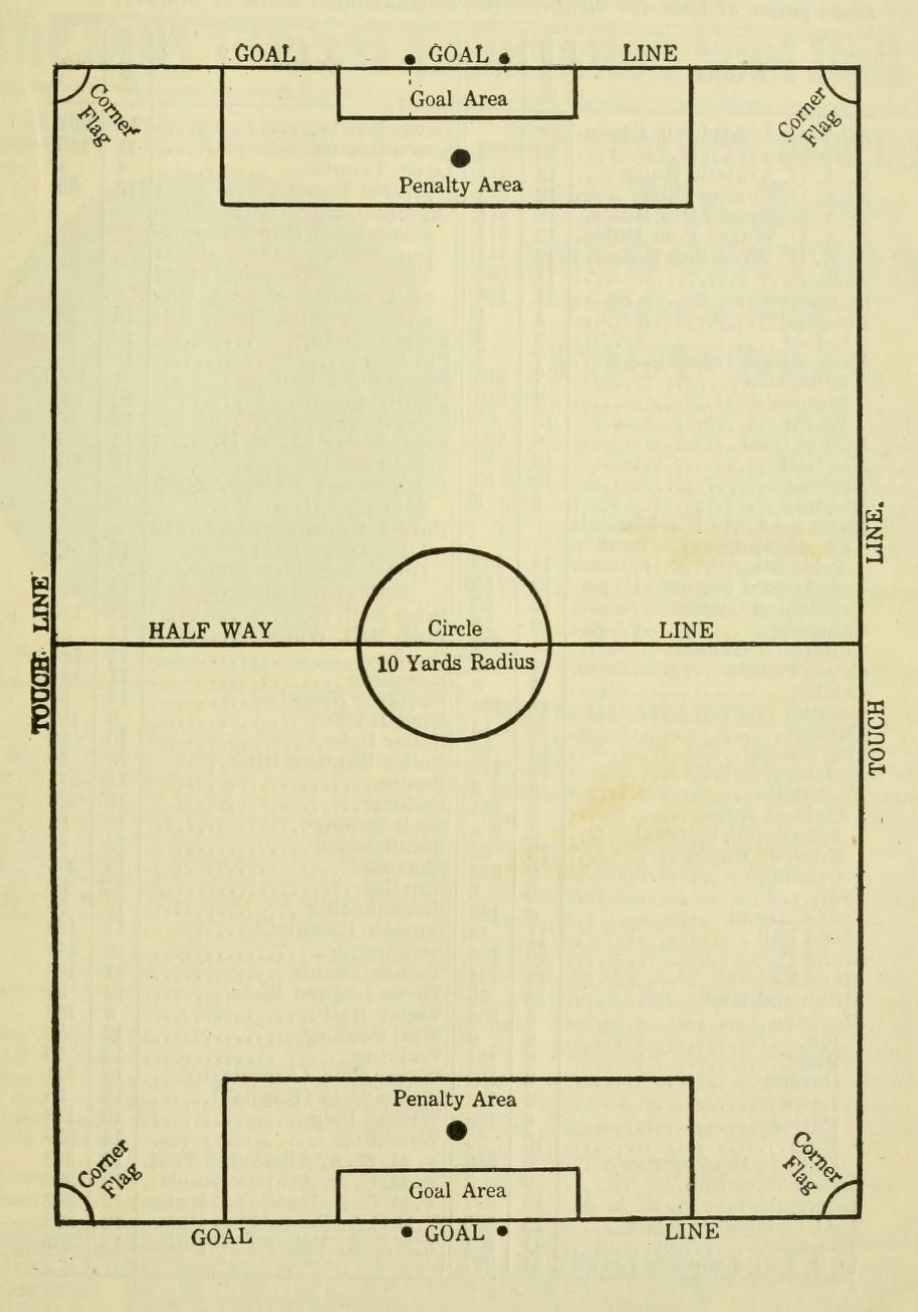 Plan of the field of play for association football (1902)