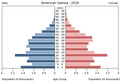 Population pyramid of American Samoa 2016.png