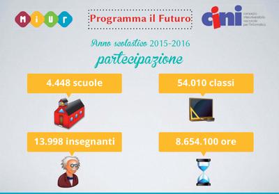 Prog futuro.png