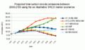 Projected total carbon dioxide emissions between 2000-2100 using the six illustrative SRES marker scenarios.png