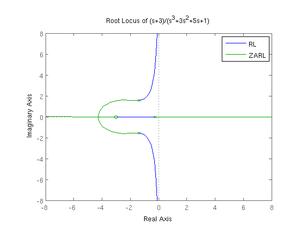Root locus wikipedia sketching root locusedit ccuart Images