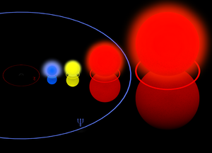 Hypergiant - Comparison of the Pistol Star, Rho Cassiopeiae, Betelgeuse, and VY Canis Majoris superimposed on an outline of the Solar System. The blue half-ring centered near the left edge represents the orbit of Neptune, the outermost planet.