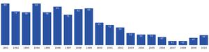 Saarloq - Image: Saarloq population dynamics