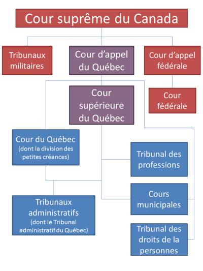 6684073491a Schéma illustrant les différents tribunaux qui ont juridiction au Québec.
