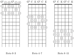 Regular tuning - The fretboard of major-thirds tuning is segmented into four-fret intervals, which simplifies its learning and also reduces the need for shifting the left hand.
