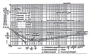 Sediment transport wikipedia original shields diagram 1936 ccuart Gallery