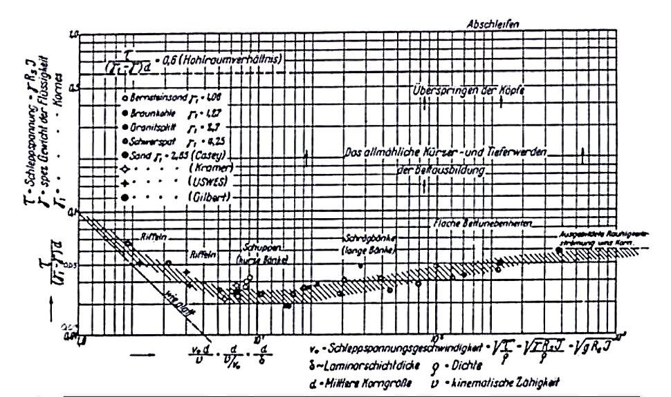 Shields diagram