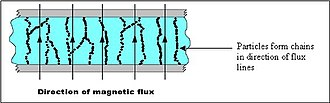 Magnetorheological fluid - Image: Smart fluid on state