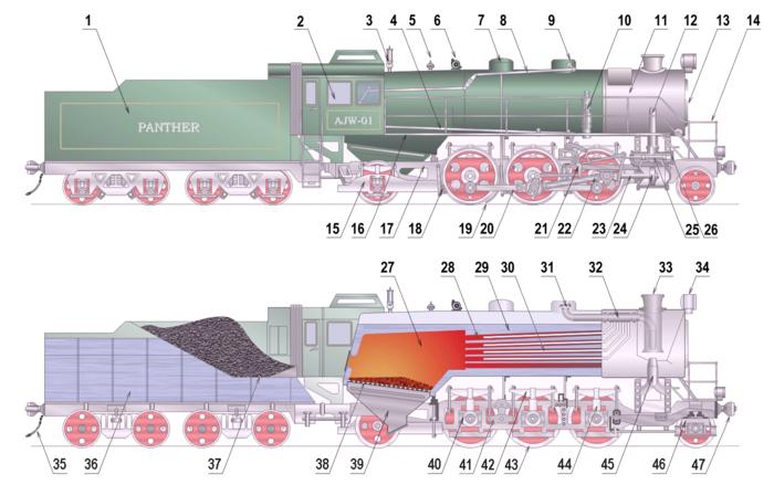 Schéma d'une locomotive à vapeur.